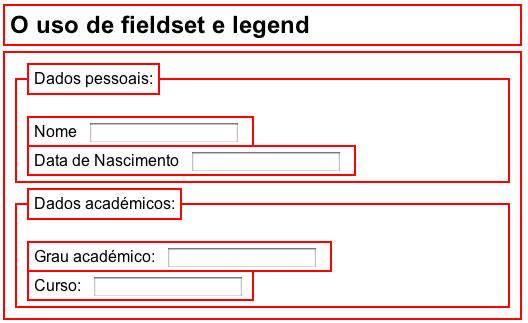 Box Model dos elementos fieldset e legend.