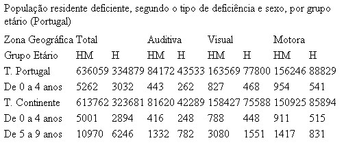 Tabela de dados com estilo aplicado por defeito