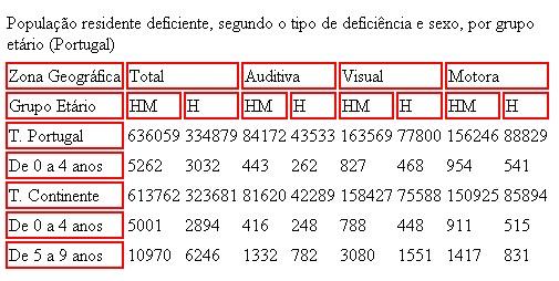 Tabela de dados: identificação de cabeçalhos