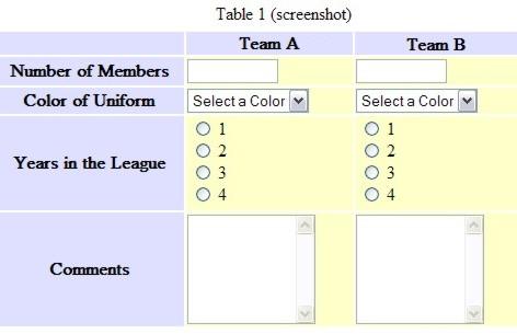 Tabela com cabeçalhos, composta por 3 colunas e 5 linhas. As células de dados contêm elementos do tipo formulário, mas sem etiquetas. Os utilizadores que fazem uso da visão poderão juntar os cabeçalhos da tabela com os respectivos elementos do formulário tal como se os cabeçalhos fossem etiquetas de formulário.